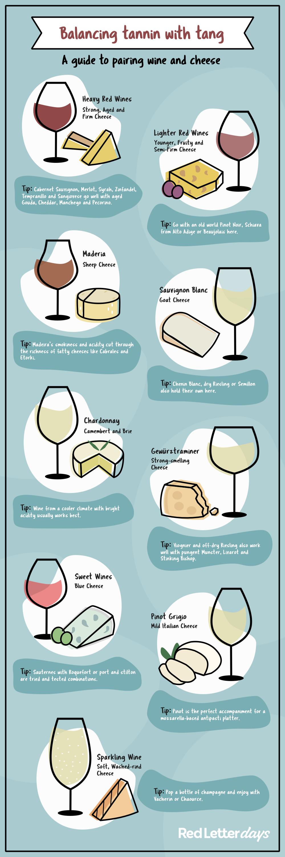 wine and cheese pairing infographic